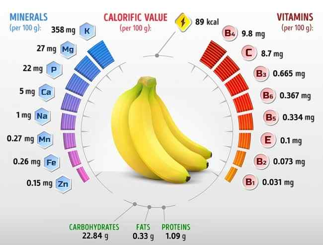 The morning banana diet effects